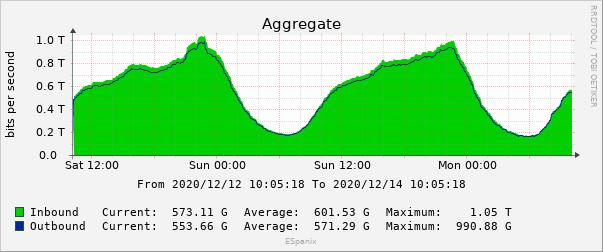 Espanix Traffic Graphic December 2020