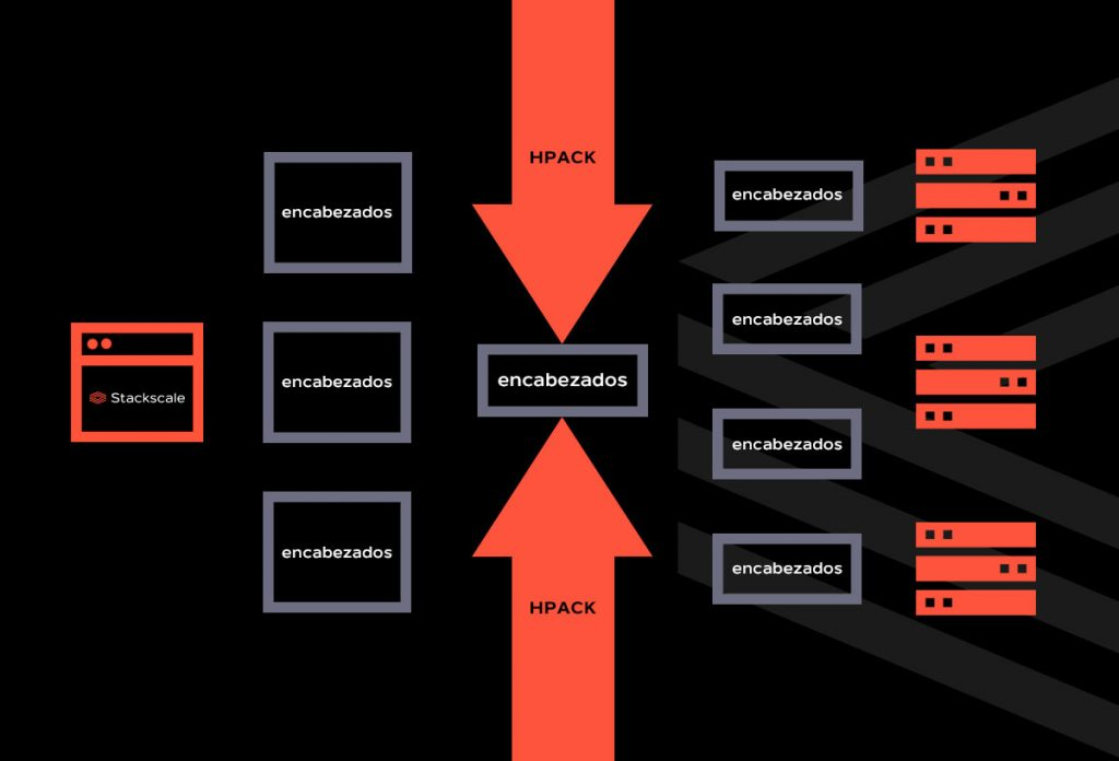 Compresión de encabezados en HTTP/2 con HPACK