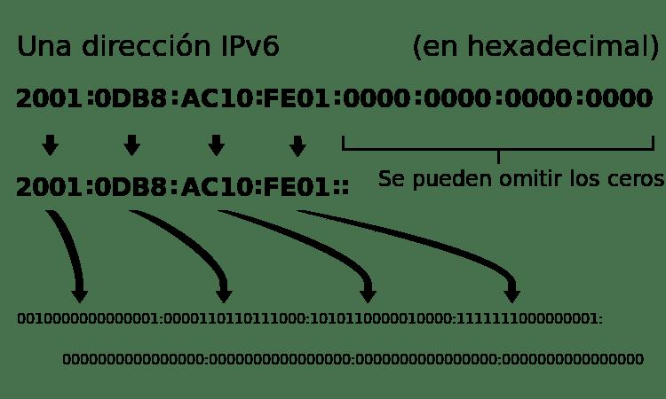 Cómo es una dirección IPv6