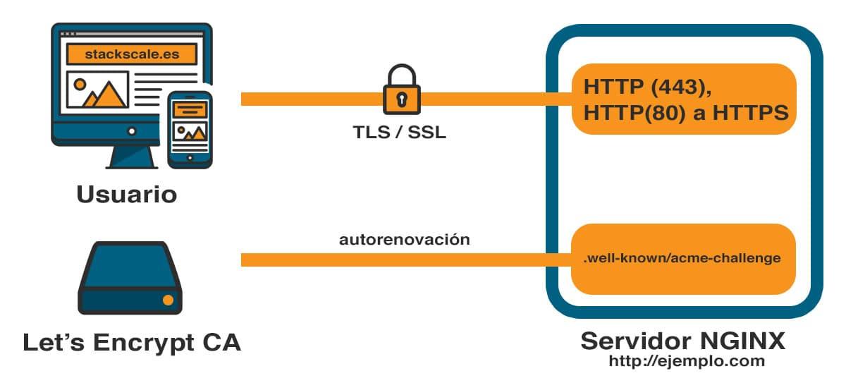 Comprobación de seguridad SSL Let's encrypt