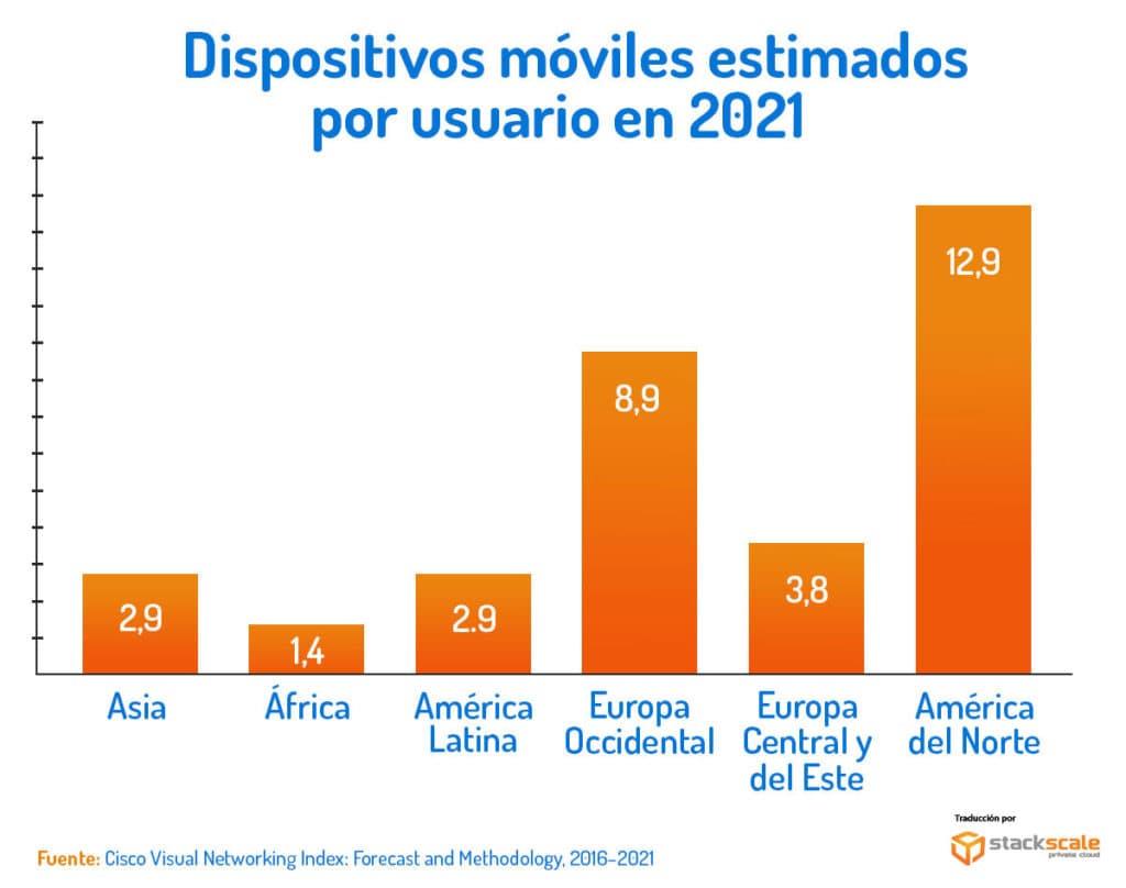 Estimación de dispositivos móviles por usuario en 2021, por continentes
