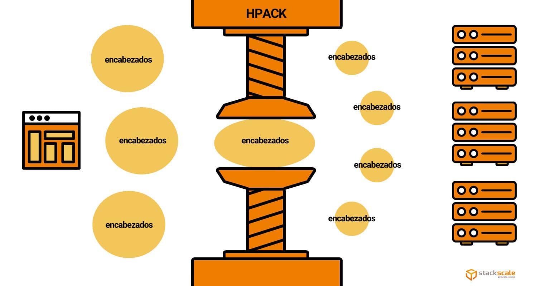 Compresión HPACK en el encabezado HTTP/2