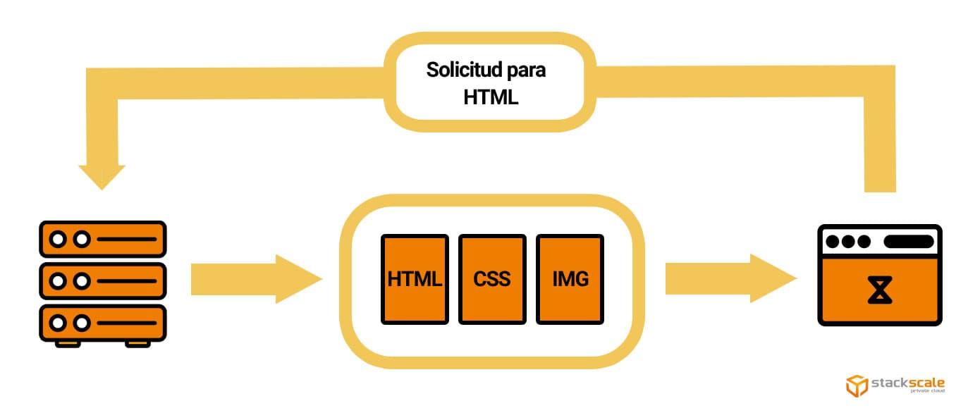 Gráfico de envío de varios recursos en una sola conexión TCP