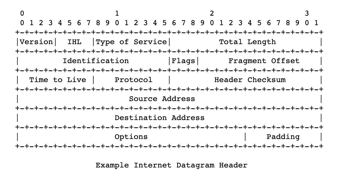 Ejemplo de encabezado de un protocolo IP