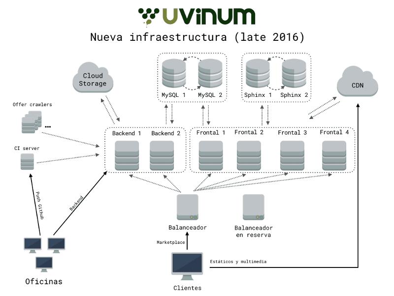 Nueva infraestructura con virtualización de Uvinum