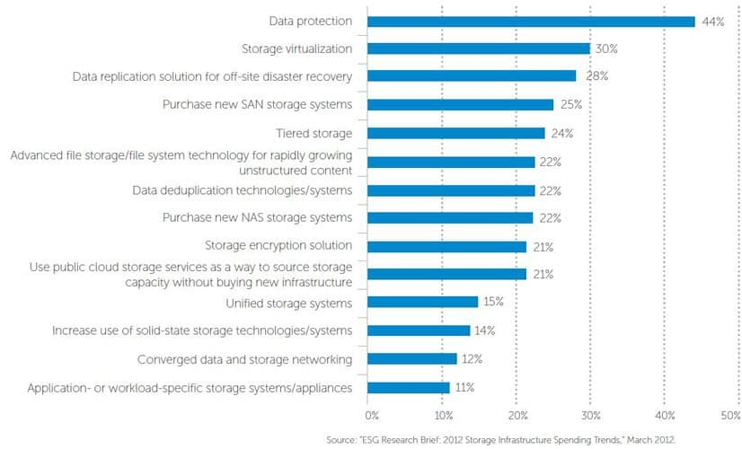 Graphic of the most significant areas for companies when choosing their storage solutions
