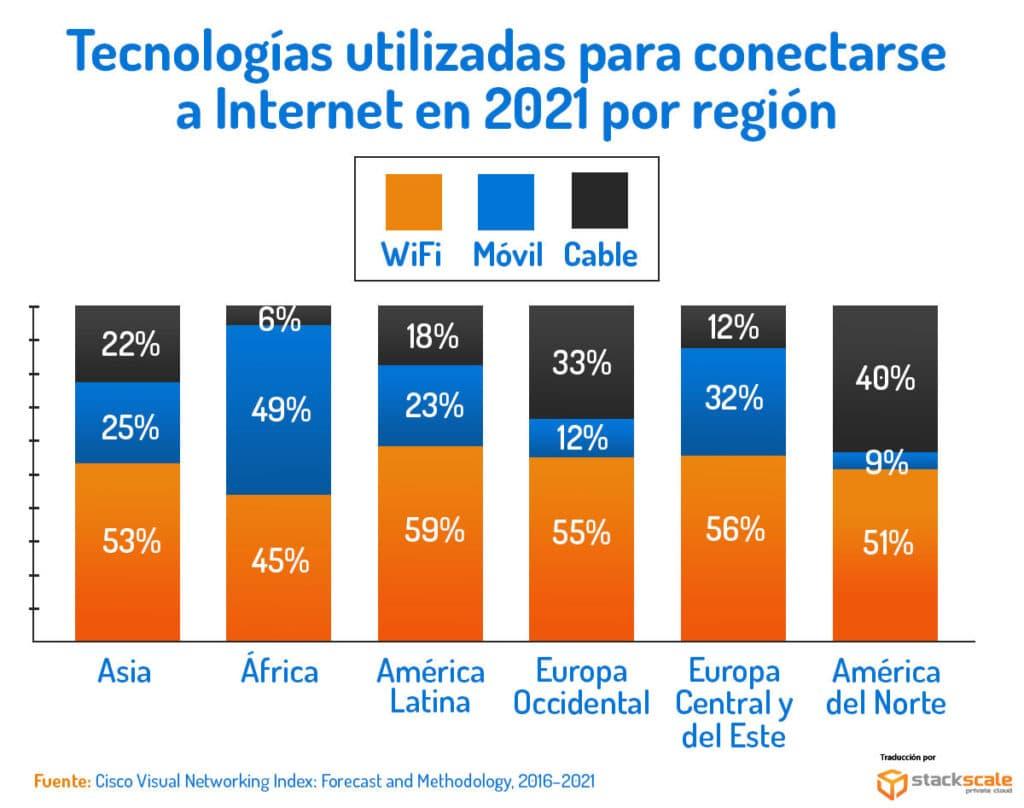 Estimación de las tecnologías utilizadas para conectarse a Internet en 2021, por continentes