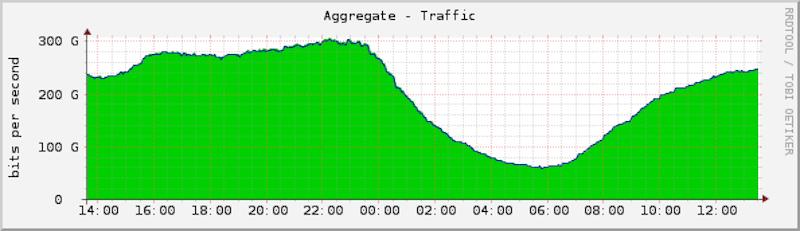 Ejemplo de una gráfica de ancho de banda de Espanix