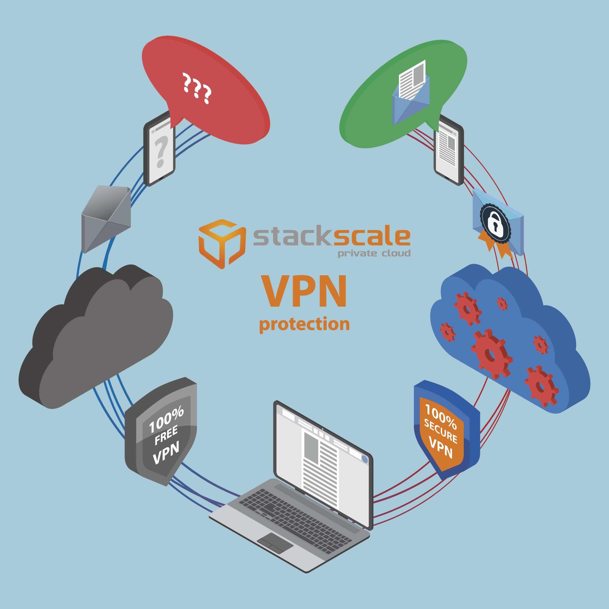 vpn-segura-y-cifrada-con-stackscale