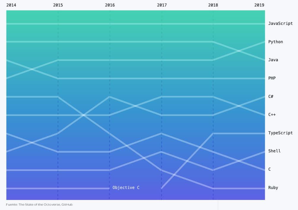 Gráfico del ranking del top 10 de lenguajes de programación en GitHub de 2014 a 2019