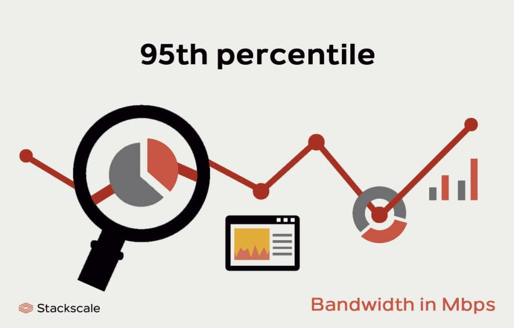 95th percentile, metering method for bandwidth usage
