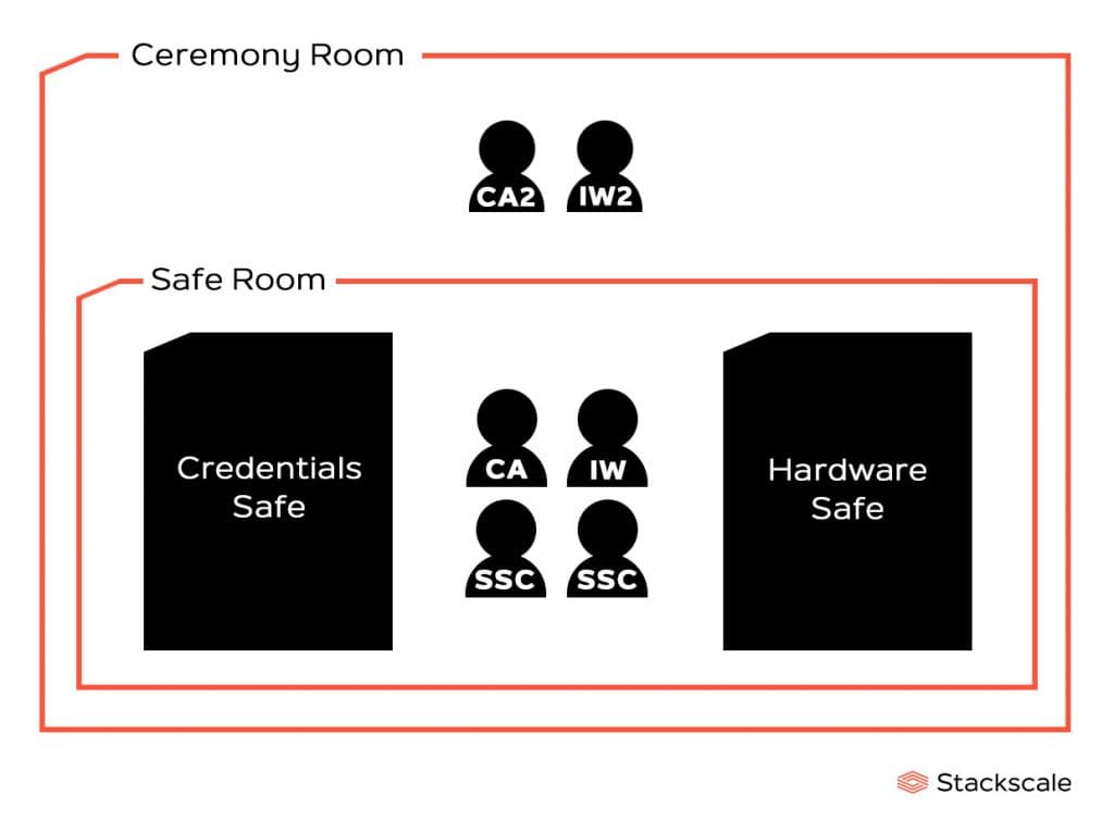 Drawing of the Ceremony and Safe rooms of the Root KSK Ceremony