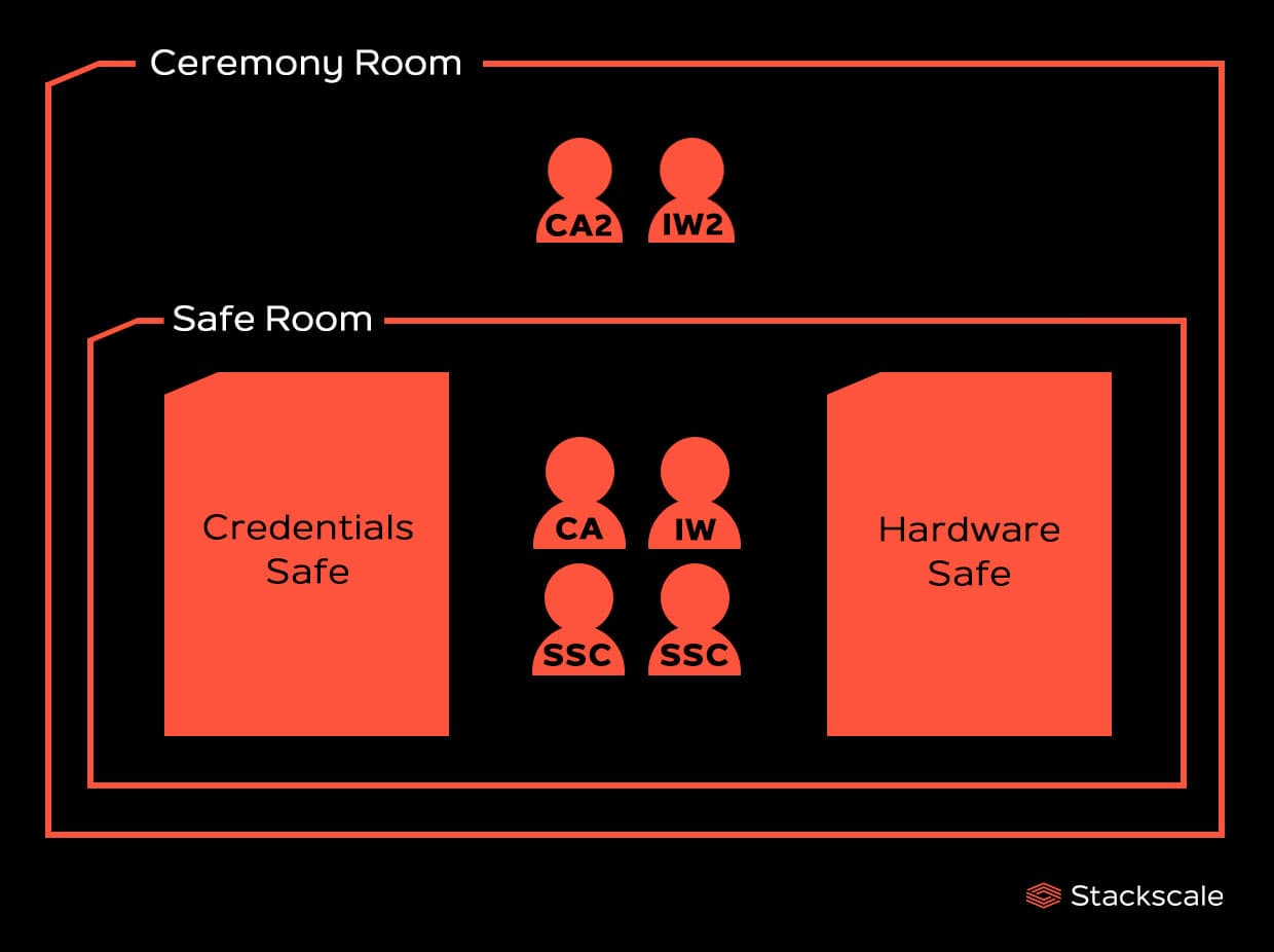 ceremony-room-safe-room-root-ksk-ceremony-stackscale