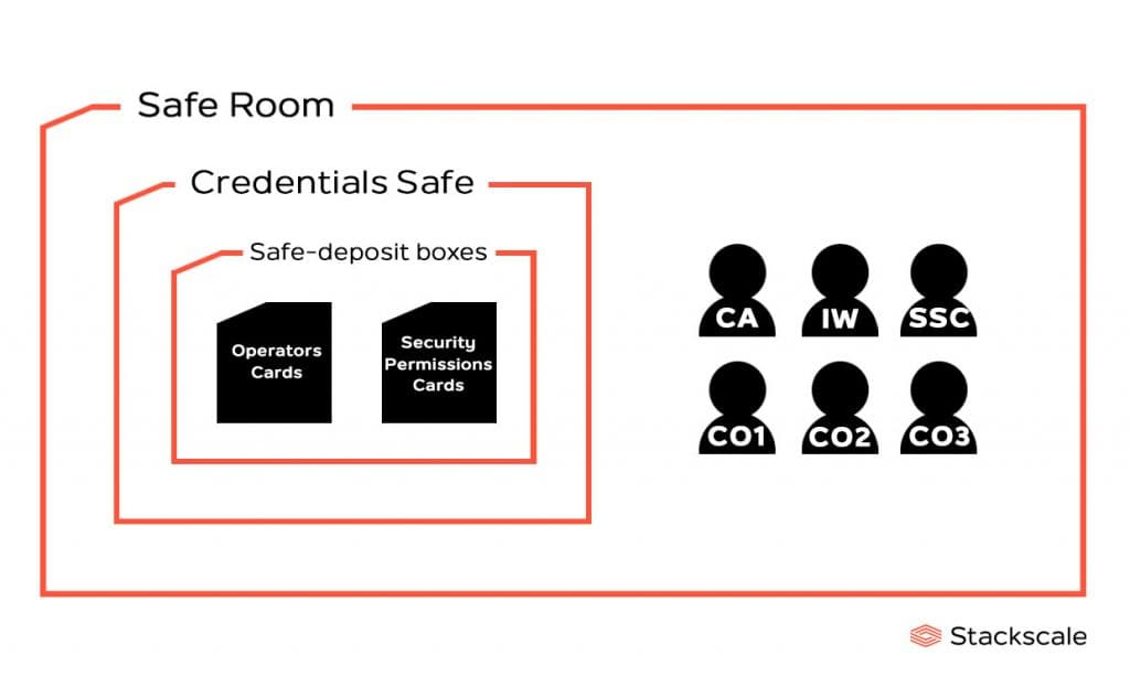 Drawing of the Credentials Safe in the Root KSK Ceremony's Safe Room