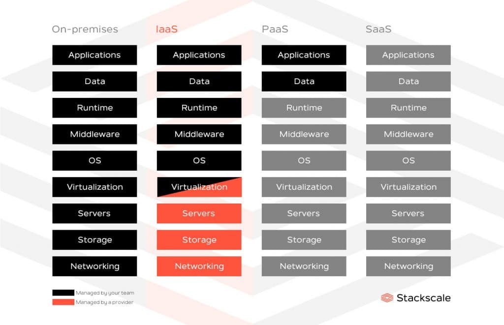 IaaS, what you'll manage and what your IaaS provider will manage