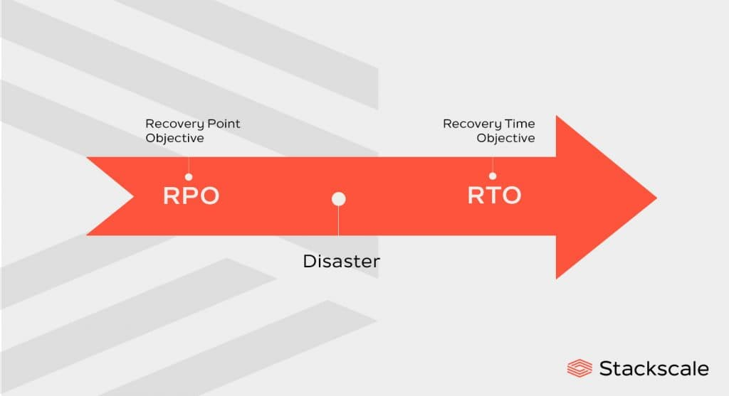 Disaster Recovery objectives, RPO and RTO