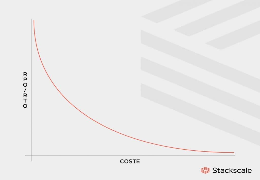 Coste vs tolerancia del RPO/RTO en un plan de Disaster Recovery