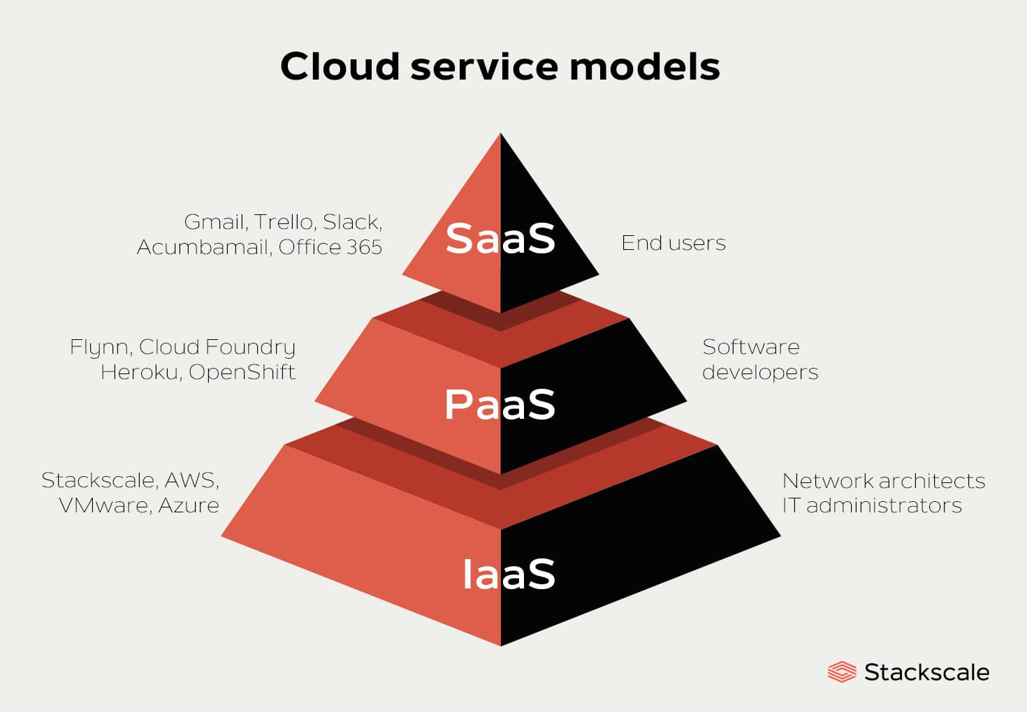 Cloud service models: SaaS, PaaS and IaaS