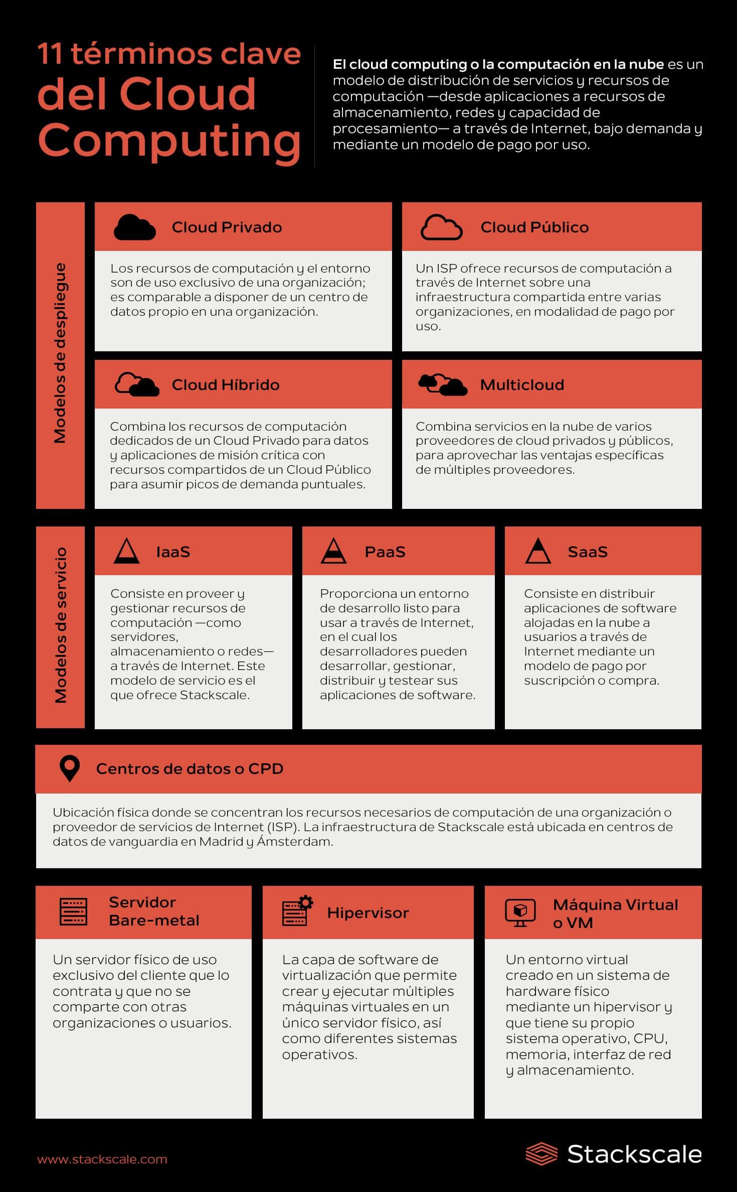 Términos clave en cloud computing