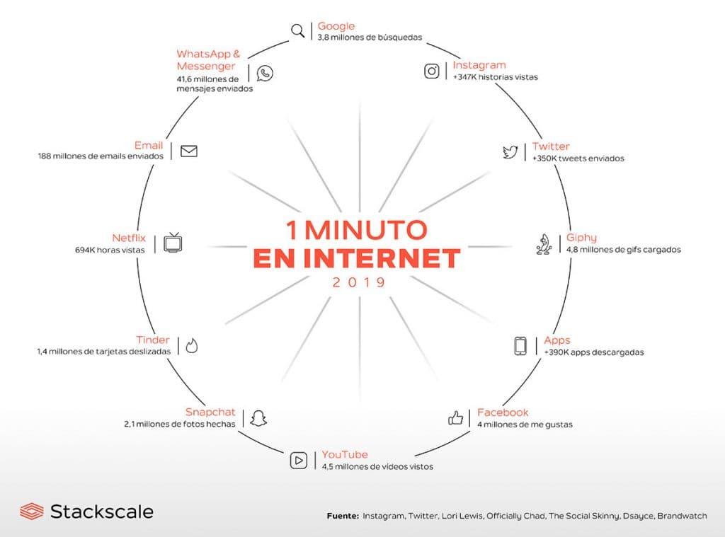 infografía 1 minuto en Internet en 2019