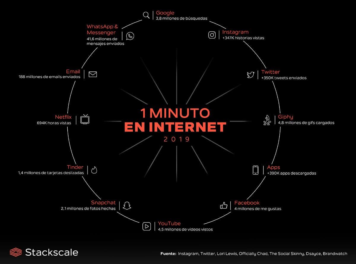 Infografía de lo que pasa en 1 minuto en Internet