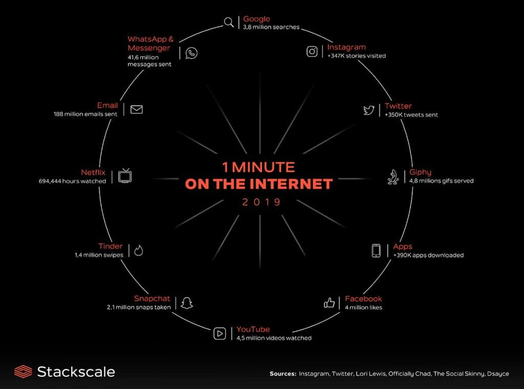1 minute on the Internet summary infographic