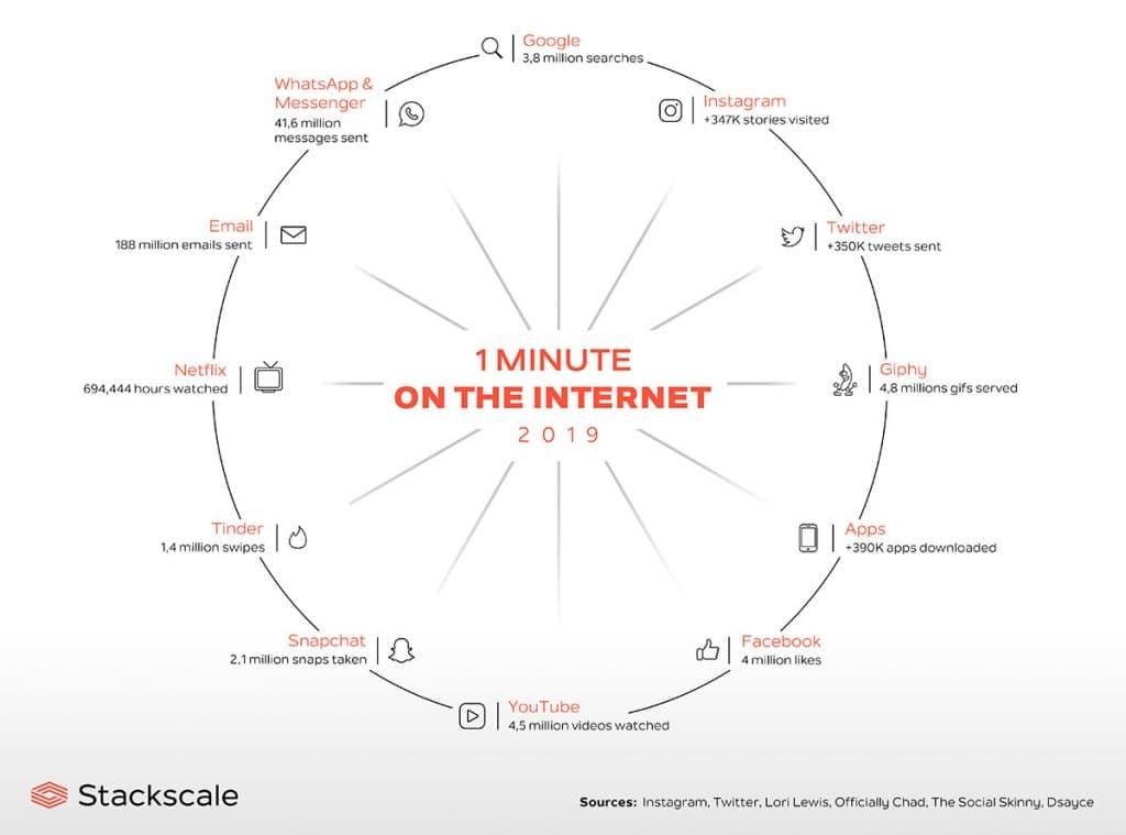 1 minute on the Internet in 2019 infographics