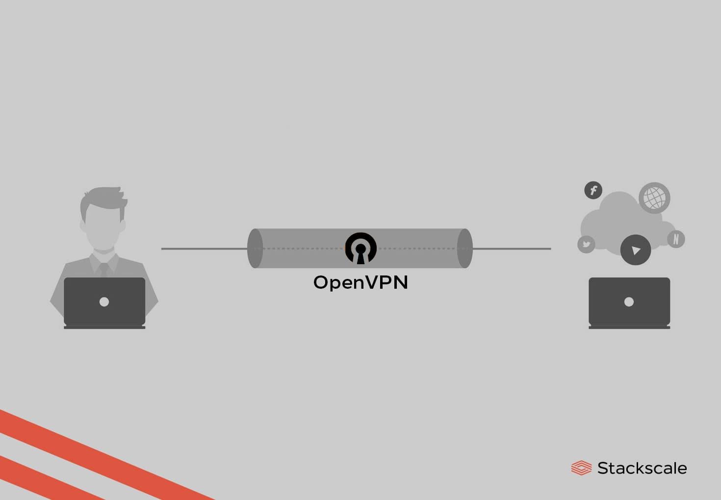 Elegir un cliente OpenVPN
