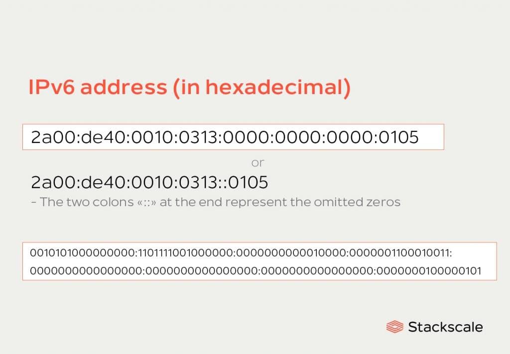 IPv6 hexadecimal address Stackscale
