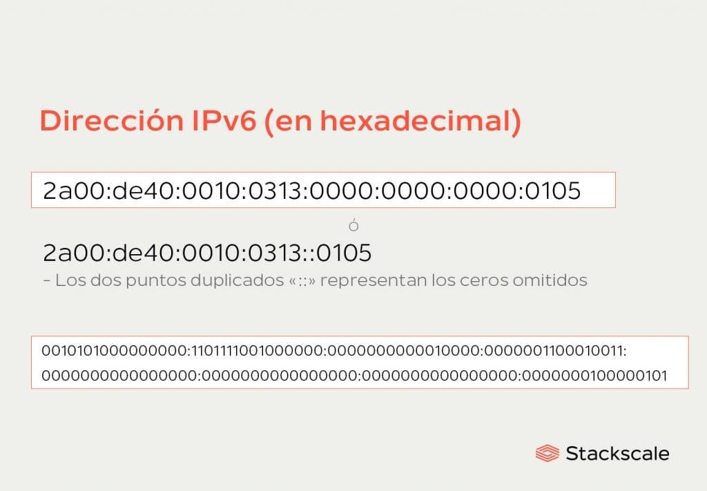 Dirección IPv6 (en hexadecimal) Stackscale