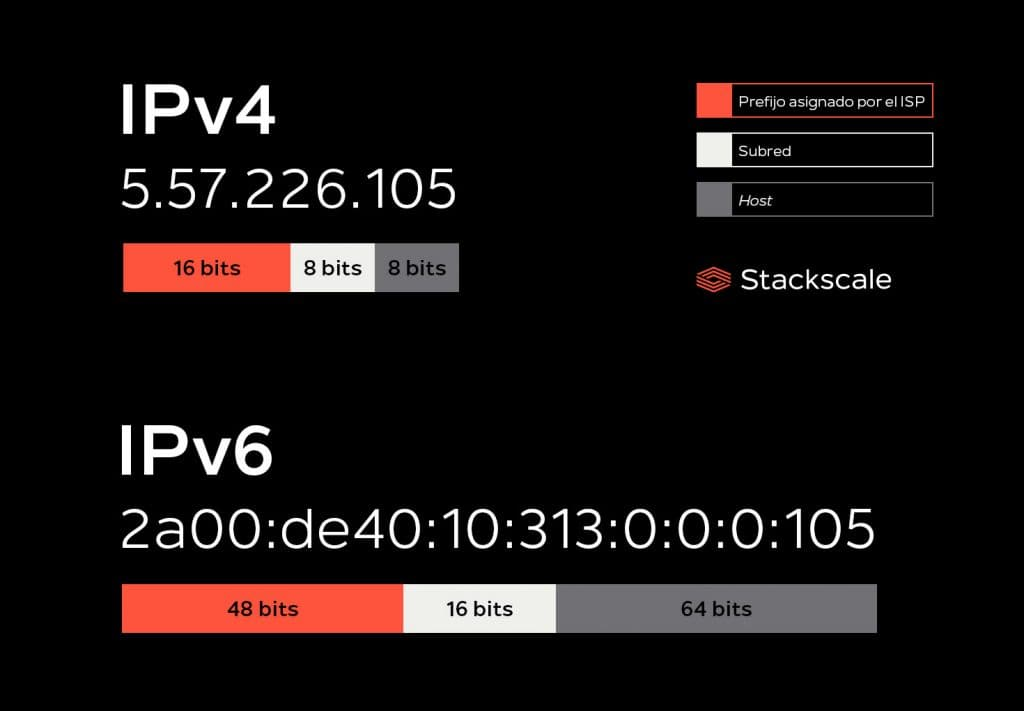 Estructura IPv4 e IPv6 Stackscale