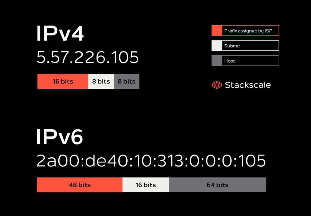 IPv4 vs IPv6 structure Stackscale
