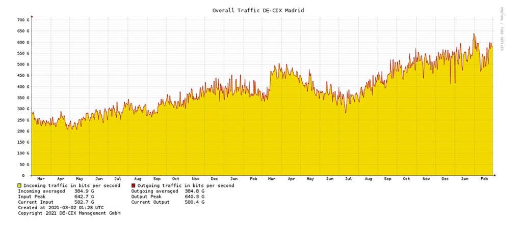 DE-CIX Madrid's 2-years traffic exchange graph