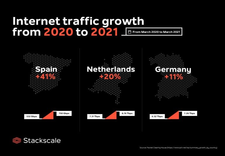 Internet traffic growth from 2020 to 2021 infographics
