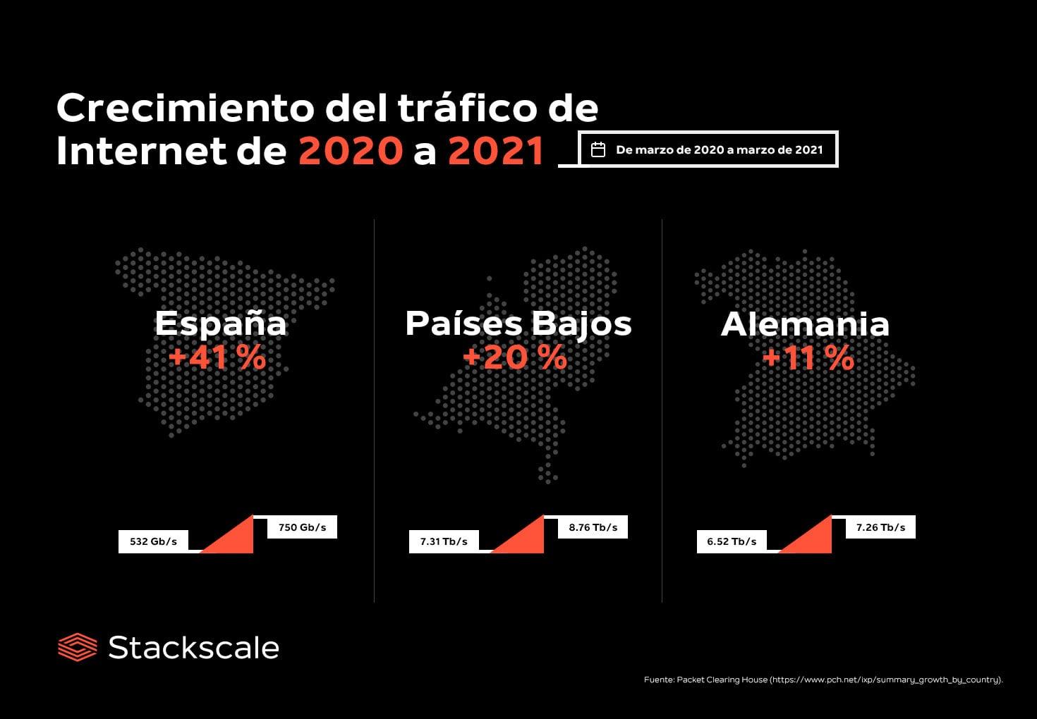 Crecimiento del tráfico de Internet de 2020 a 2021