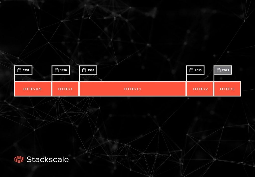 HTTP timeline by Stackscale