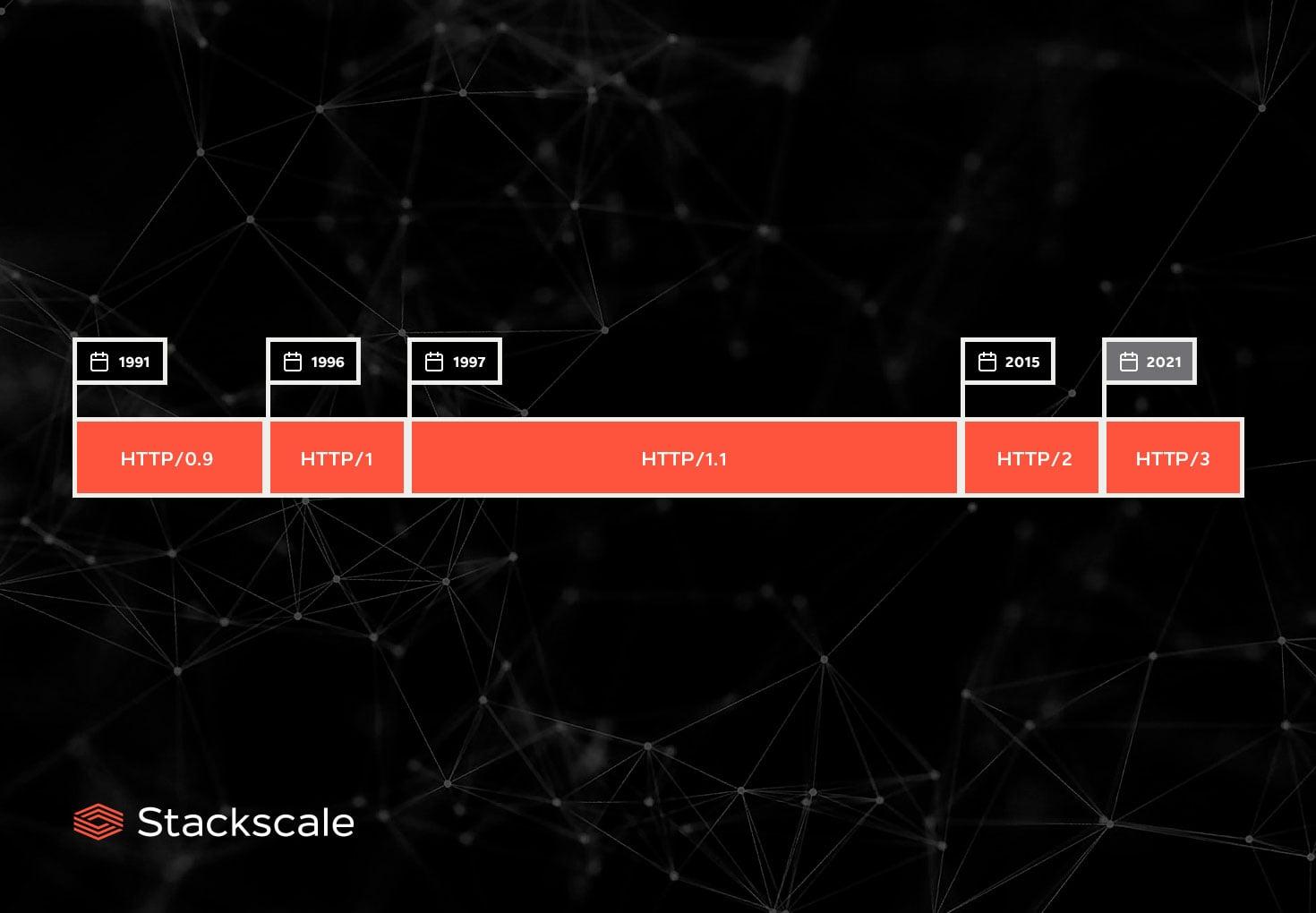 Cronología de HTTP de Stackscale