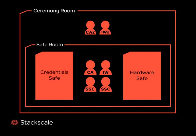 Drawing of the ceremony room and safe room of the Root KSK ceremony