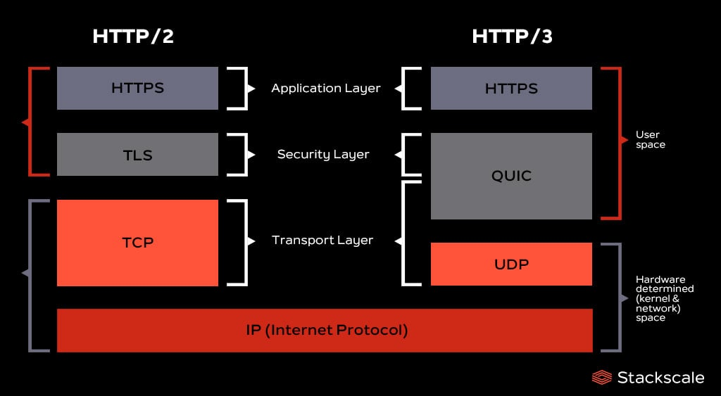 HTTP/2 and HTTP/3 layers