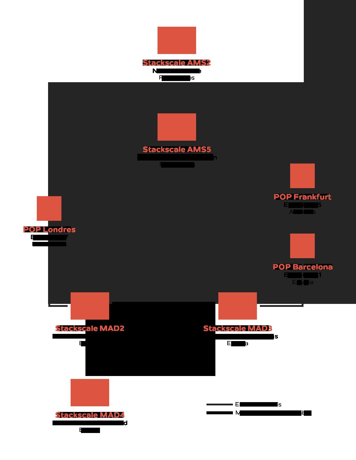 Red de centros de datos de Stackscale