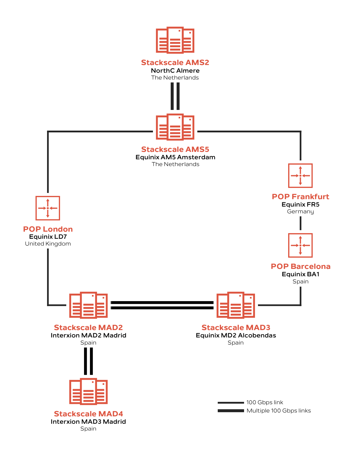 Stackscale's data centers network