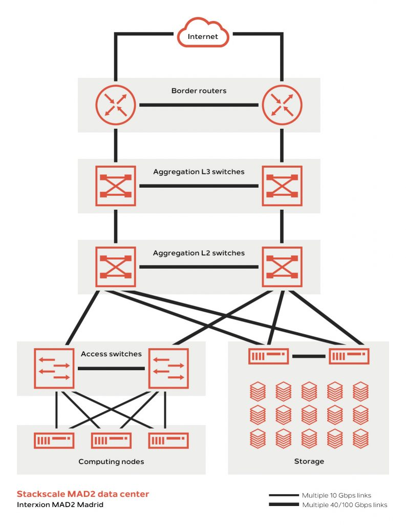 Stackscale MAD2 network