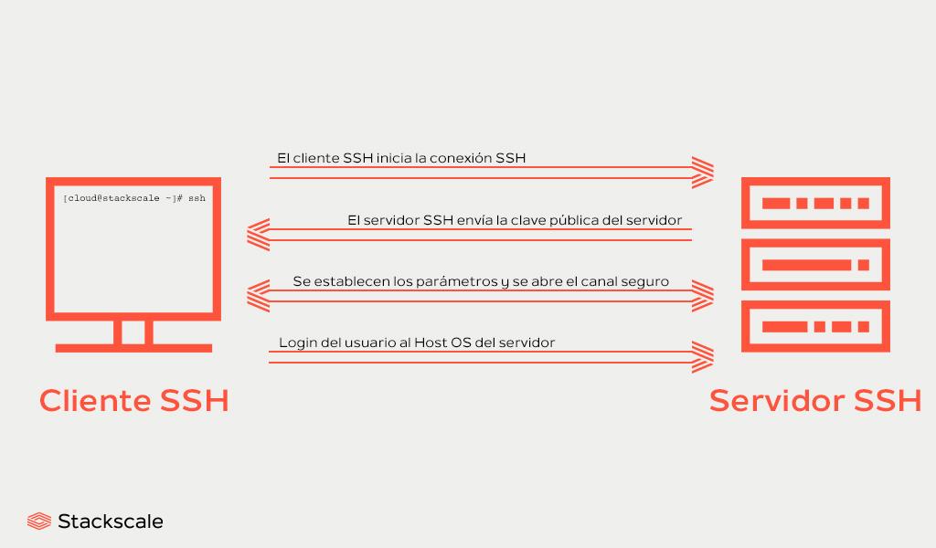 Cliente y servidor SSH