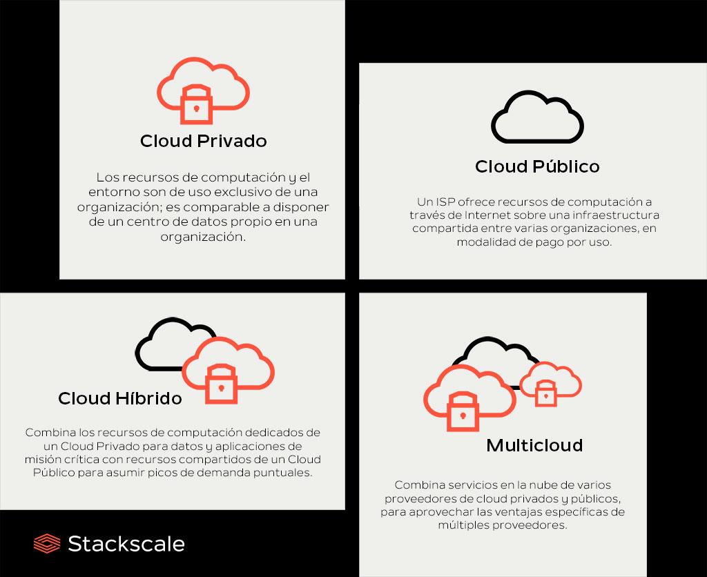 Cloud Privado, Cloud Público, Cloud Híbrido y Multicloud