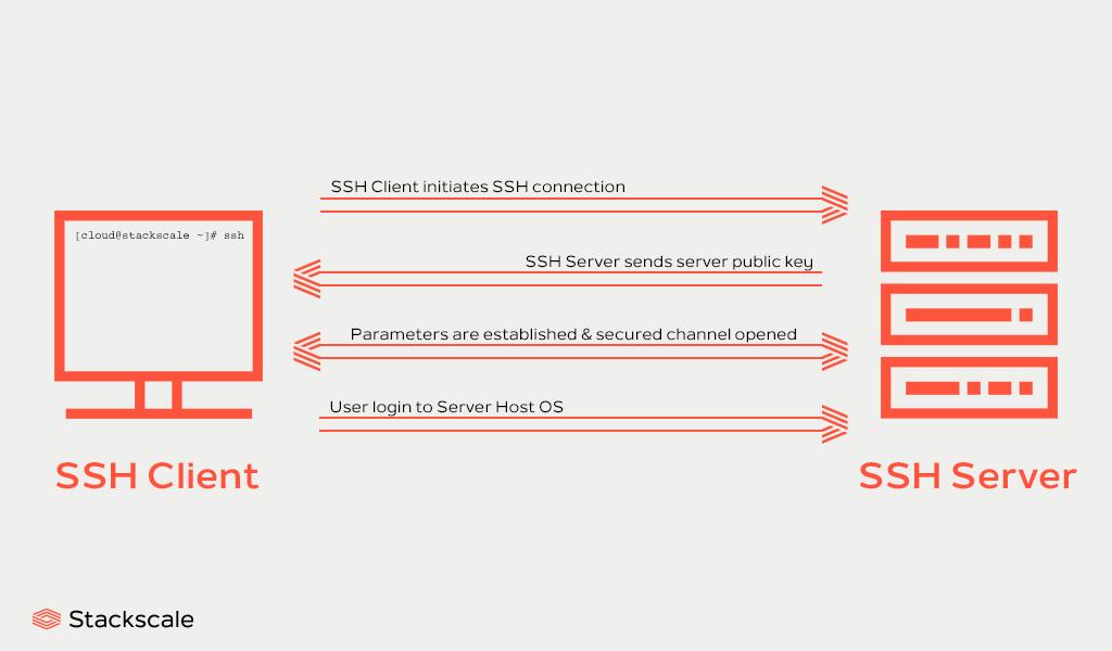 SSH client and SSH server